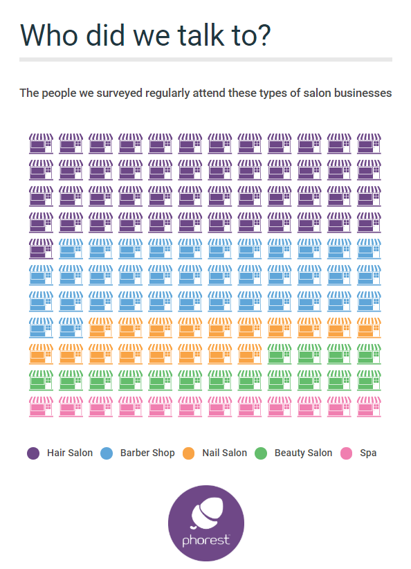 salon websites, breakdown of respondents