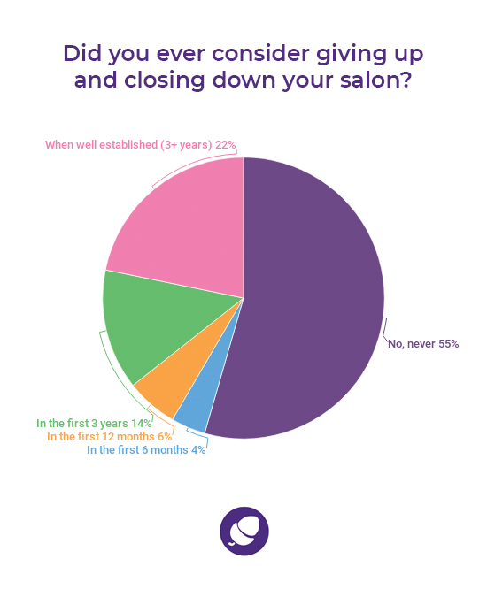 Grow a successful salon: Statistics salon owners considered closing down salon.