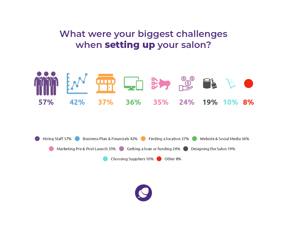 Grow a successful salon: statistics on challenges setting up a salon.