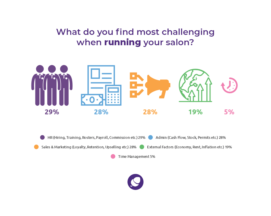 Grow a successful salon: statistics on running a salon challenges.