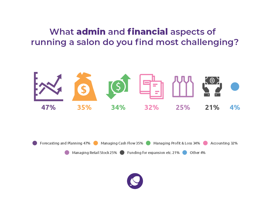 Statistics admin finance challenges of running a salon.
