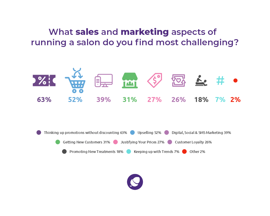Statistics on challenges faced when marketing and growing a salon