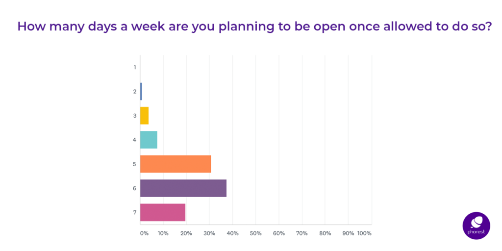 planned open days per week - survey results