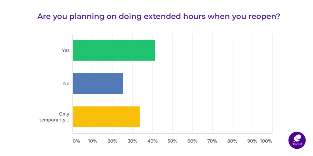 planned extended hours survey results
