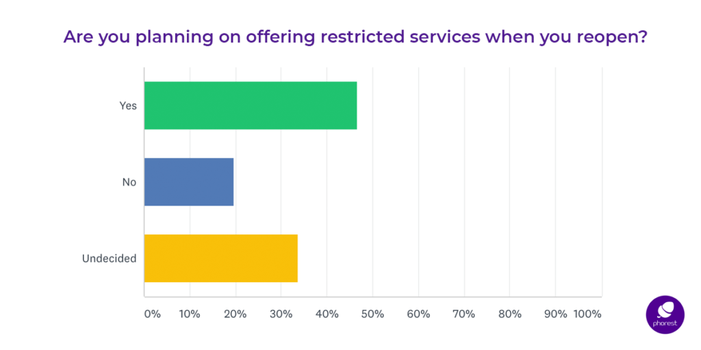 salons reopening: restricted services survey results